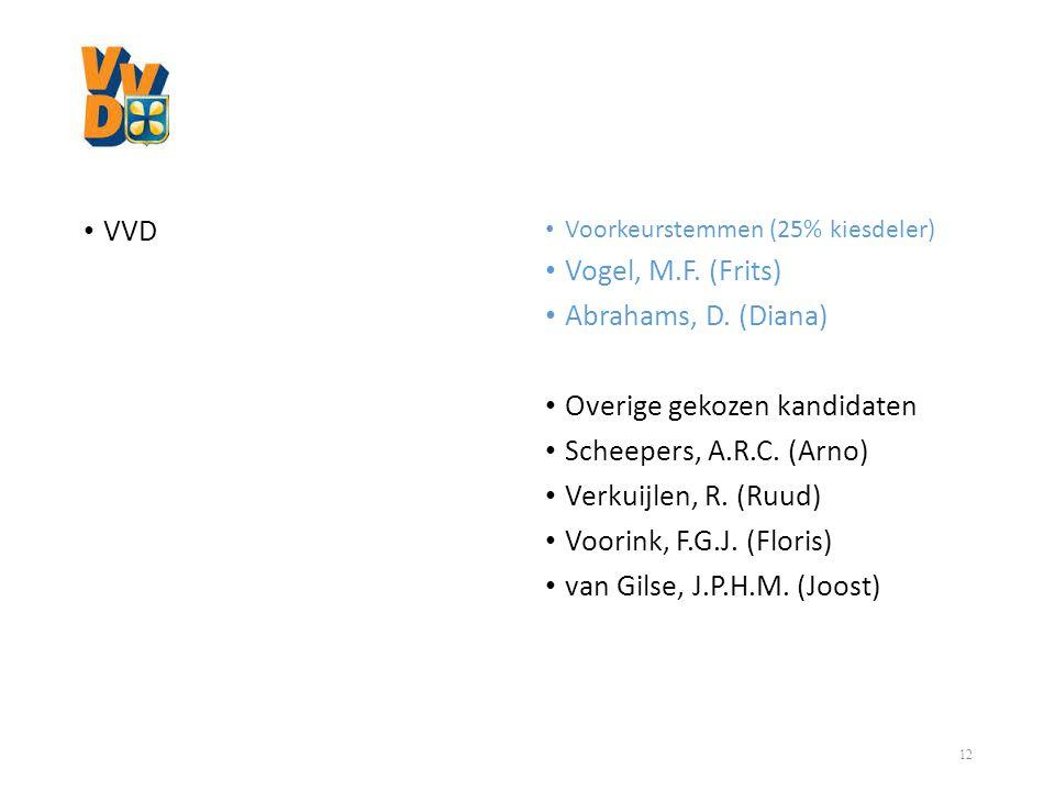 Overige gekozen kandidaten Scheepers, A.R.C. (Arno)