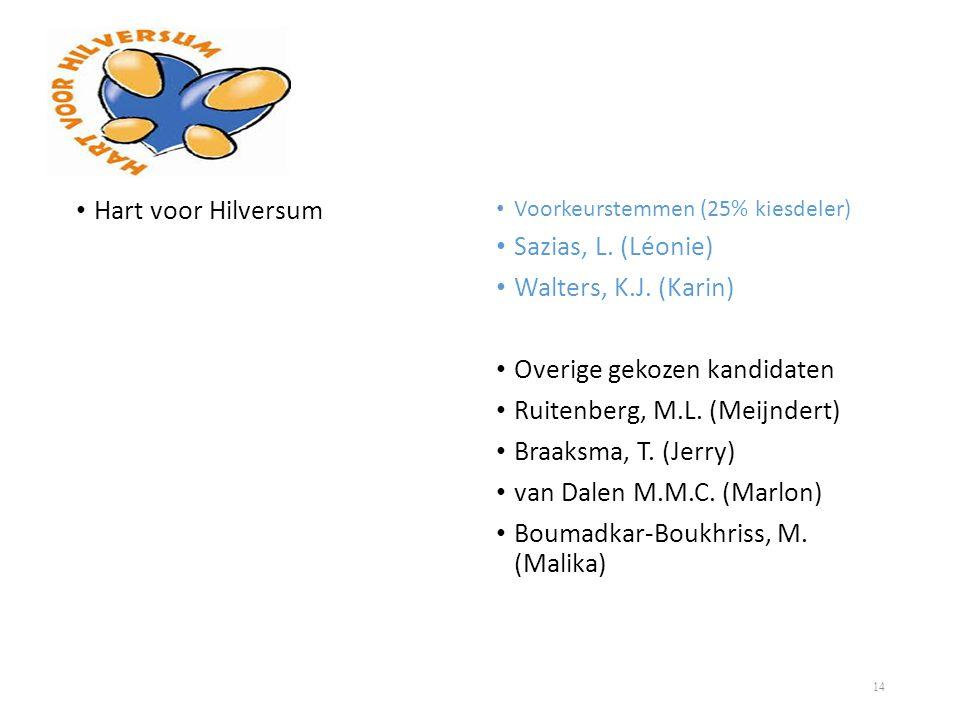 Overige gekozen kandidaten Ruitenberg, M.L. (Meijndert)
