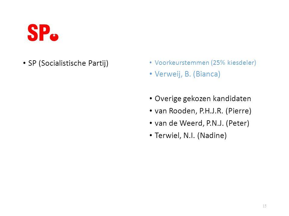 SP (Socialistische Partij) Verweij, B. (Bianca)