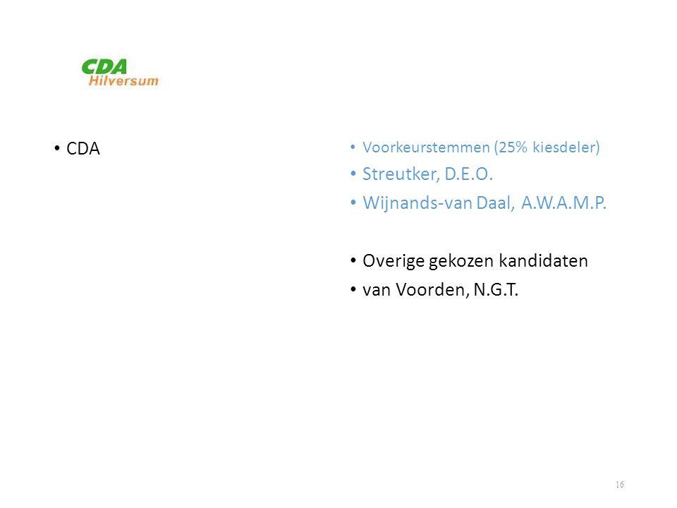 Wijnands-van Daal, A.W.A.M.P. Overige gekozen kandidaten