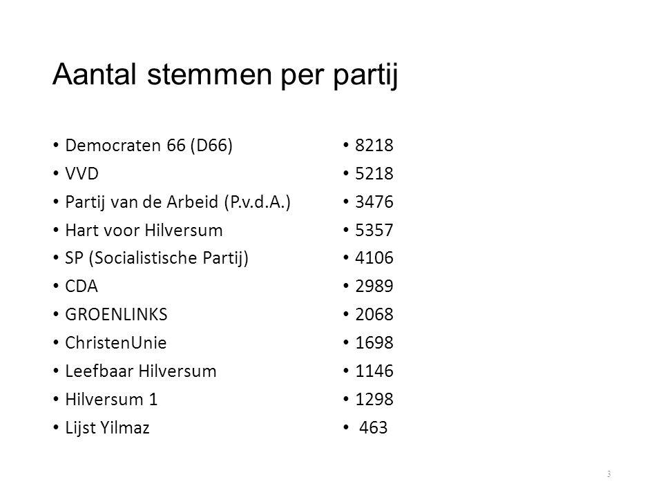 Aantal stemmen per partij