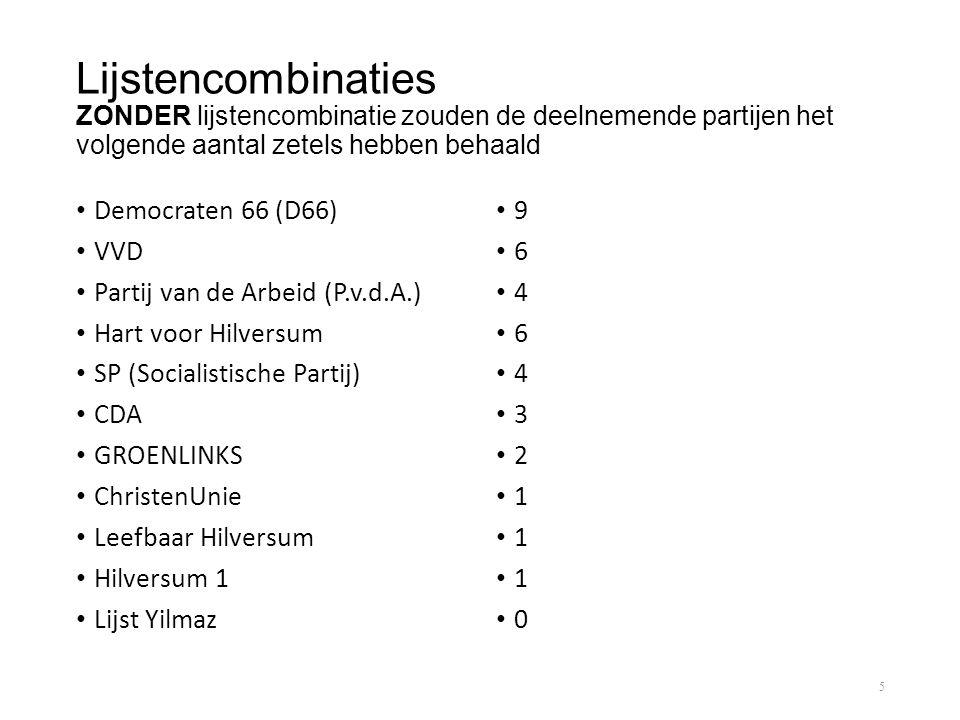 Lijstencombinaties ZONDER lijstencombinatie zouden de deelnemende partijen het volgende aantal zetels hebben behaald