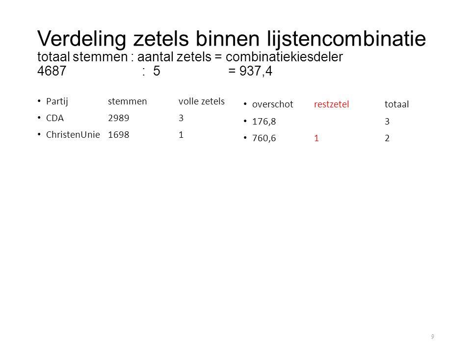 Verdeling zetels binnen lijstencombinatie totaal stemmen : aantal zetels = combinatiekiesdeler 4687 : 5 = 937,4
