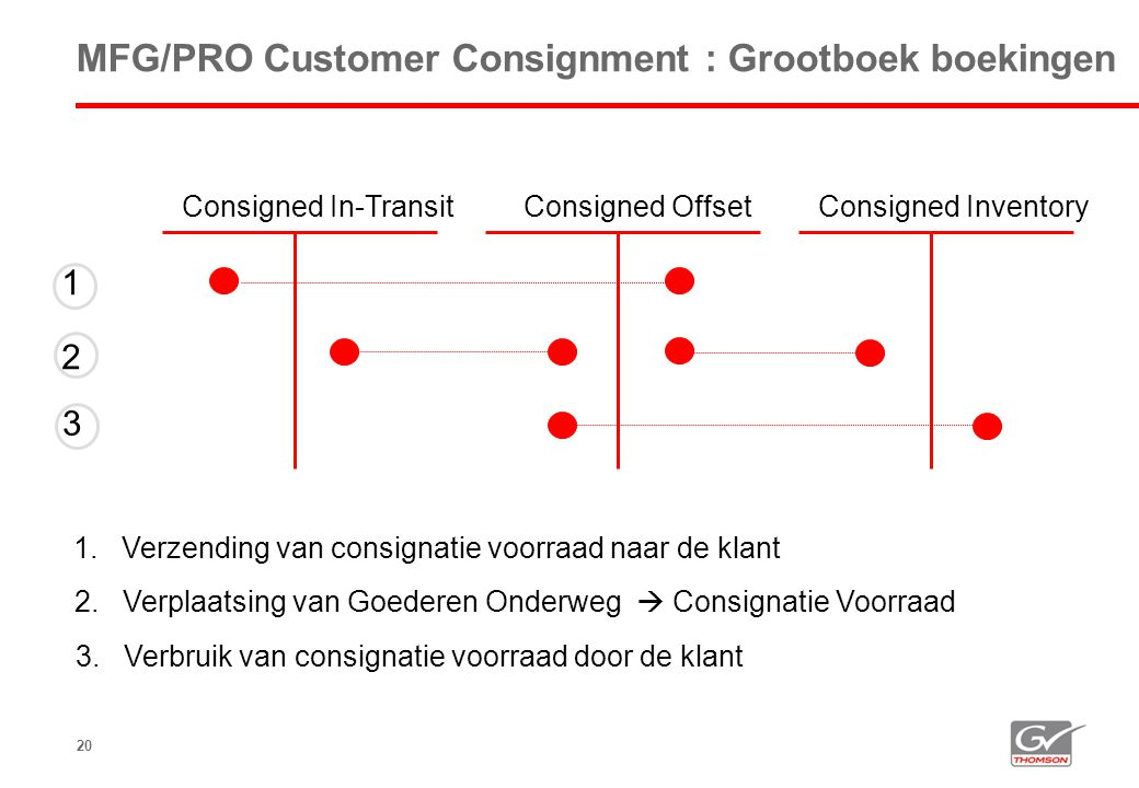 MFG/PRO Customer Consignment : Grootboek boekingen
