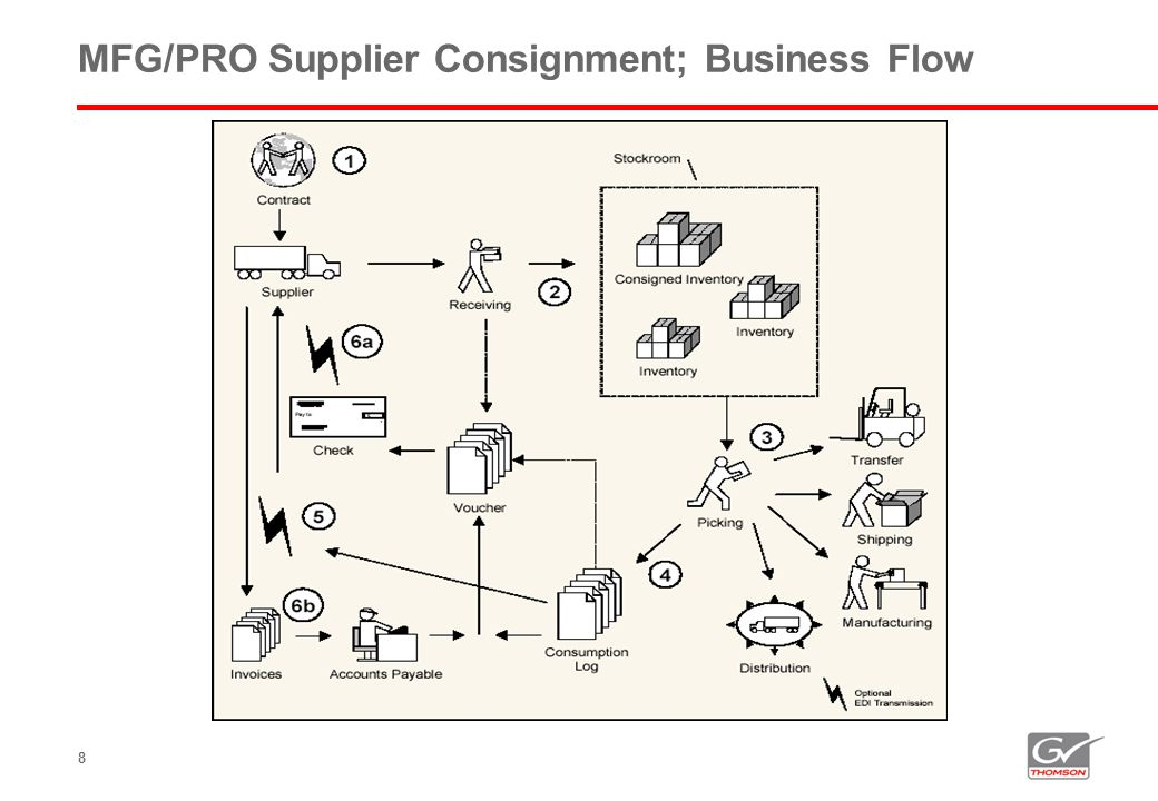 MFG/PRO Supplier Consignment; Business Flow