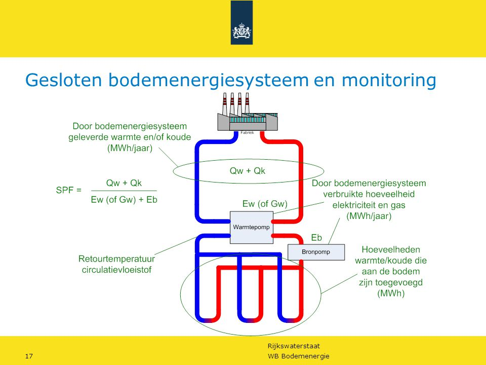 Gesloten bodemenergiesysteem en monitoring