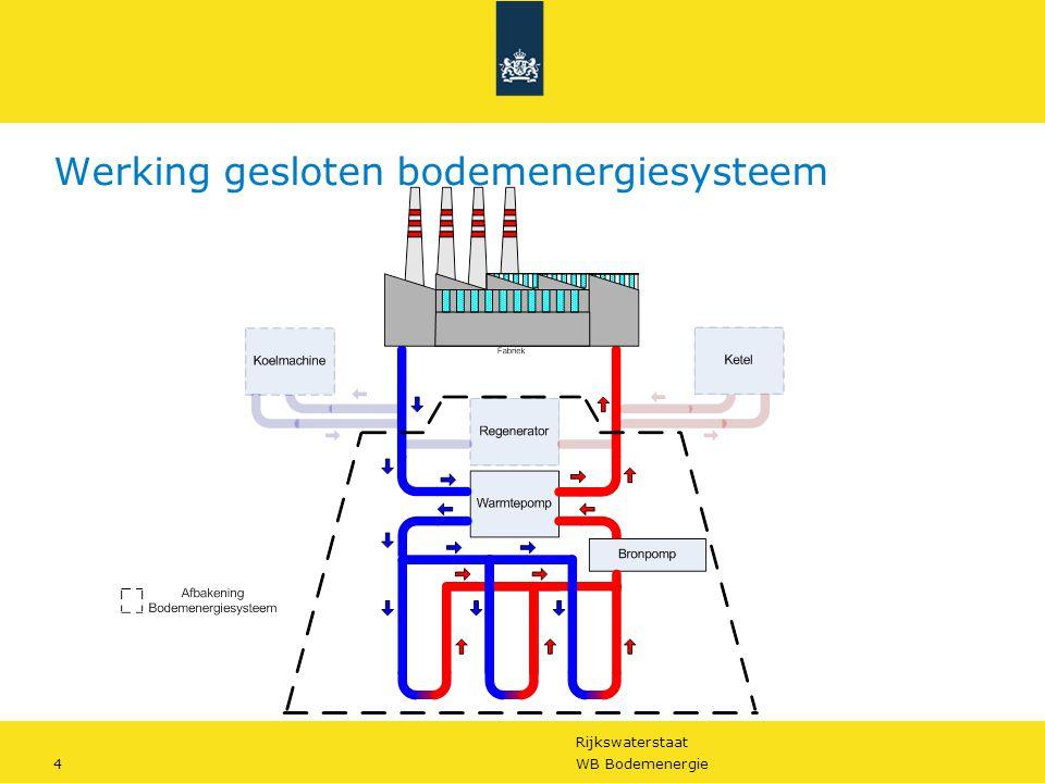 Werking gesloten bodemenergiesysteem