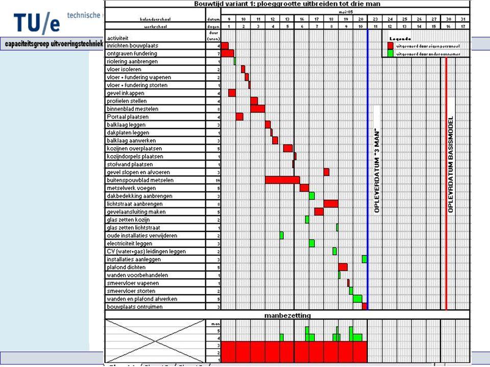 Varianten Horizontale compressie door: Verkorten van doorlooptijden