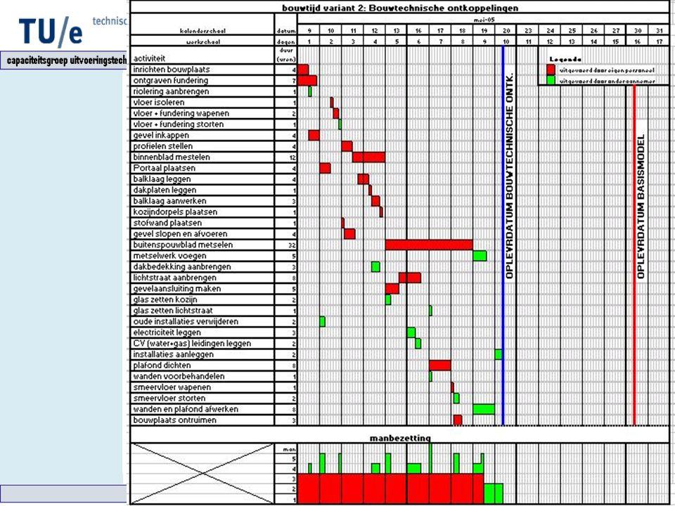 Varianten Alle subvarianten samenwerkend: Uitvoeringstijd: 10 dagen