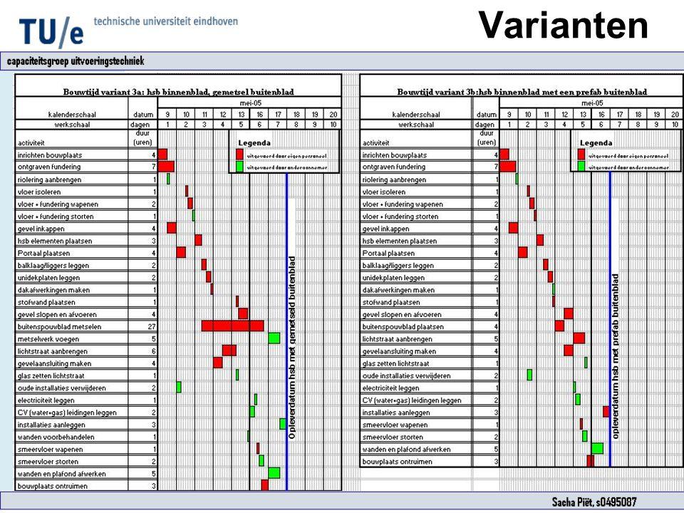 Varianten Resultaten Uitvoeringstijd: - gemetseld:7 dagen