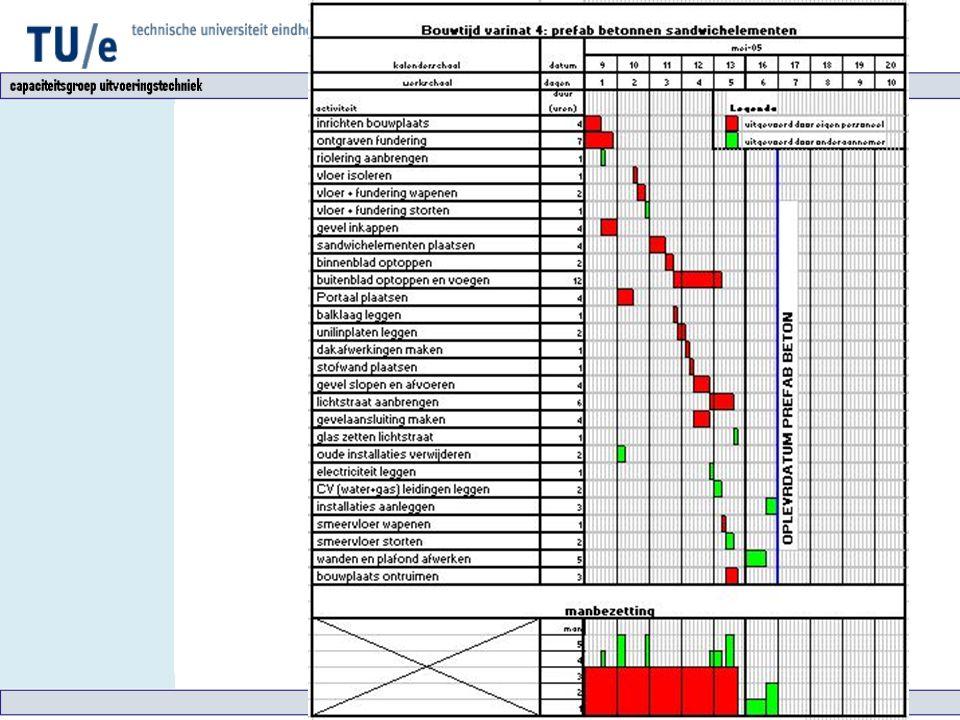 Varianten Resultaten Uitvoeringstijd: 6 dagen Bouwkosten: € 17.458,-