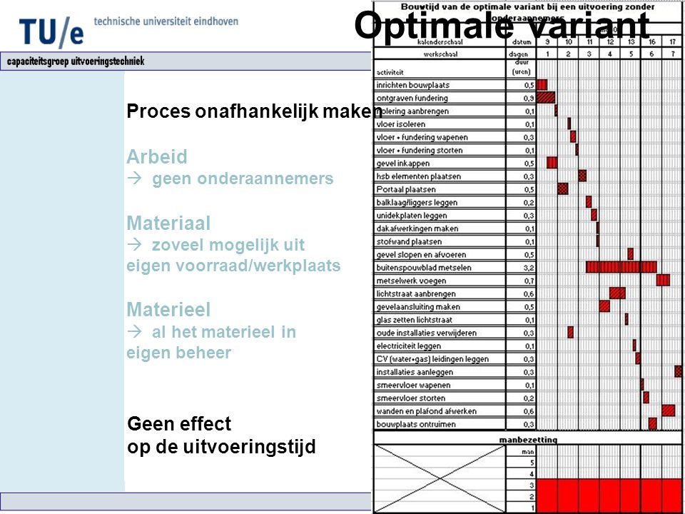 Optimale variant Proces onafhankelijk maken Arbeid Materiaal Materieel