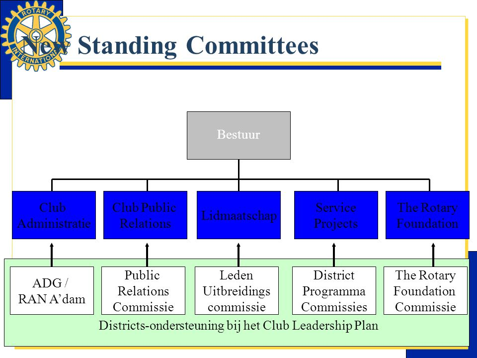 New Standing Committees