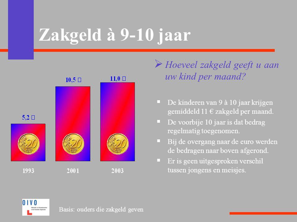 Zakgeld à 9-10 jaar Hoeveel zakgeld geeft u aan uw kind per maand