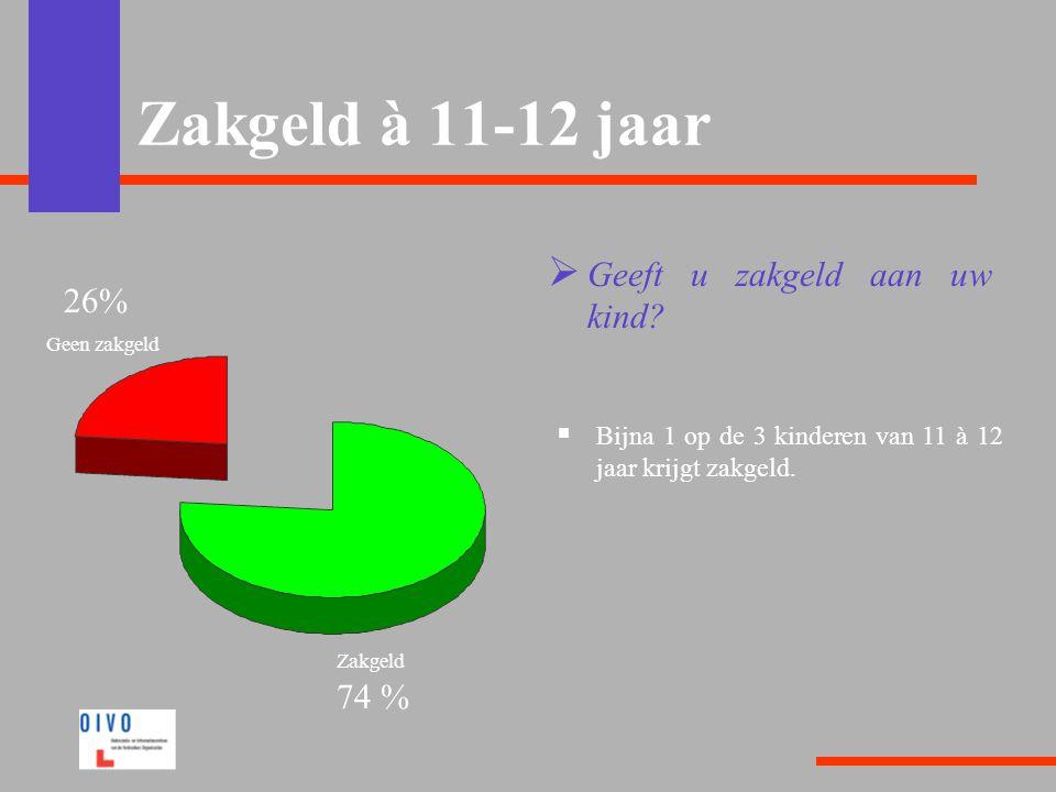 Zakgeld à 11-12 jaar Geeft u zakgeld aan uw kind 26% 74 %