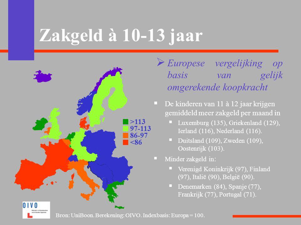 Zakgeld à 10-13 jaar Europese vergelijking op basis van gelijk omgerekende koopkracht.