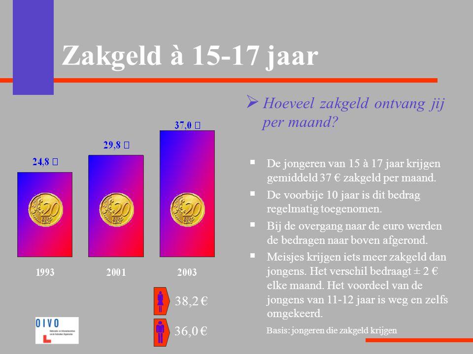 Zakgeld à 15-17 jaar Hoeveel zakgeld ontvang jij per maand 38,2 €