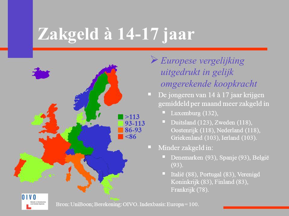 Zakgeld à 14-17 jaar Europese vergelijking uitgedrukt in gelijk omgerekende koopkracht.
