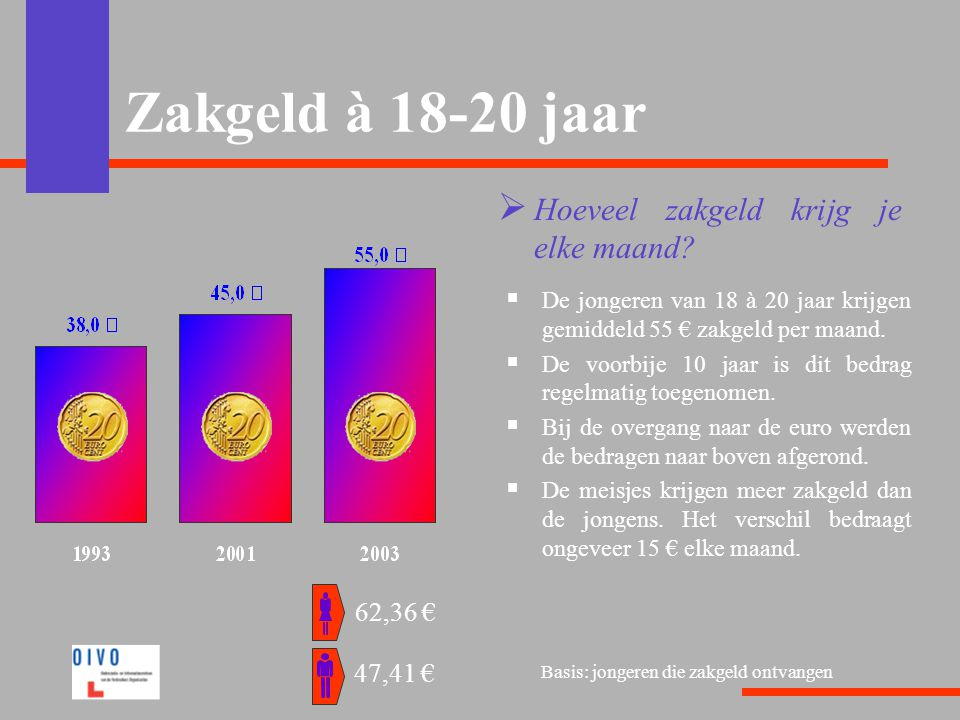 Zakgeld à 18-20 jaar Hoeveel zakgeld krijg je elke maand 62,36 €