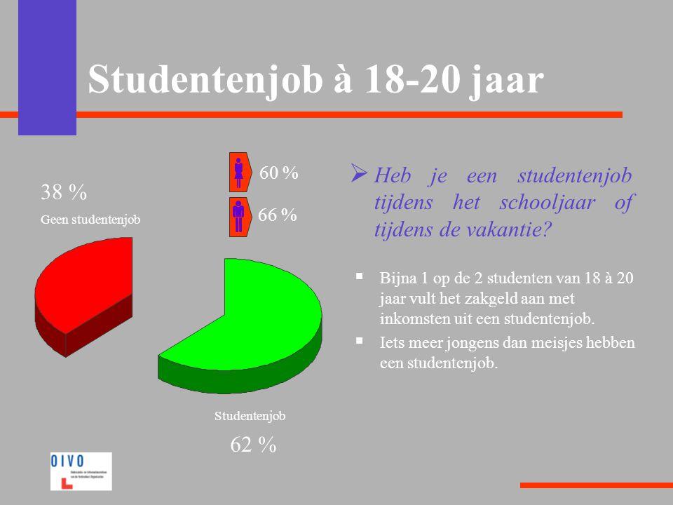 Studentenjob à 18-20 jaar 60 % Heb je een studentenjob tijdens het schooljaar of tijdens de vakantie