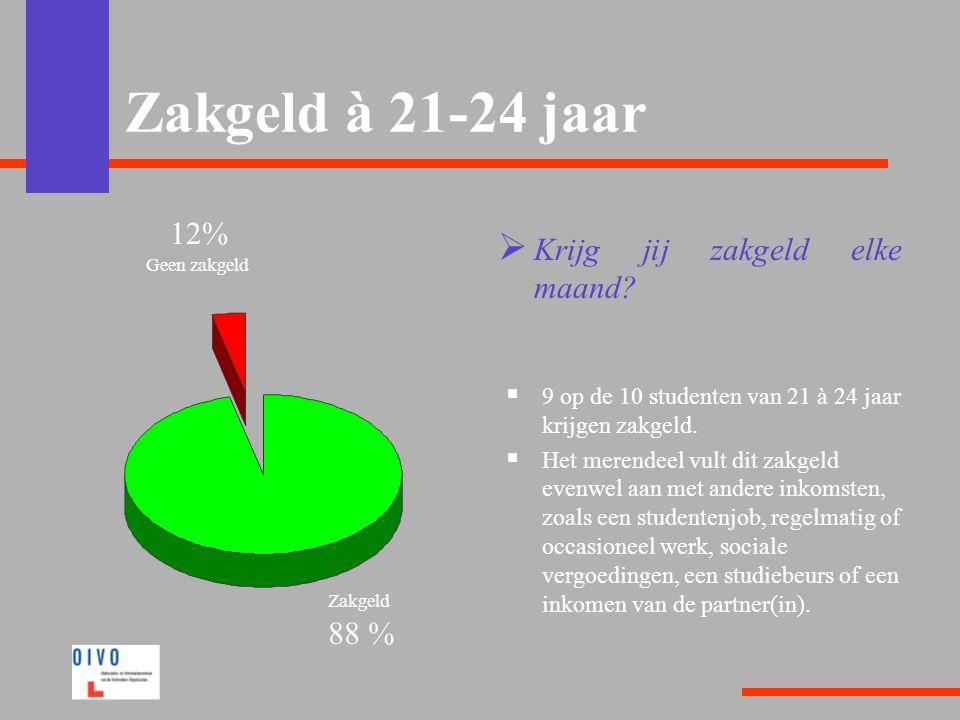 Zakgeld à 21-24 jaar 12% Krijg jij zakgeld elke maand 88 %