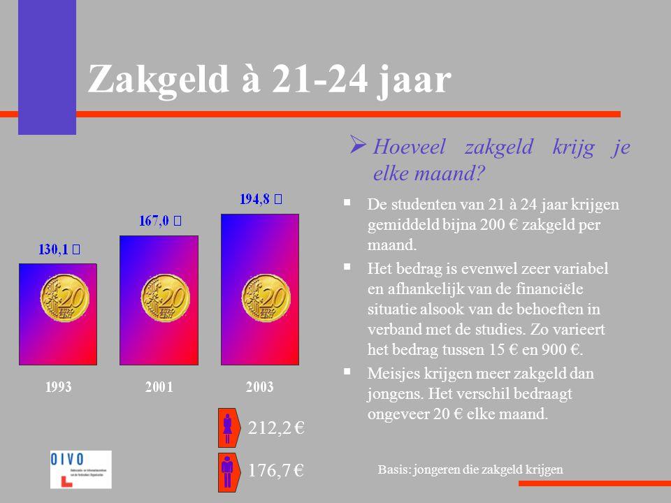 Zakgeld à 21-24 jaar Hoeveel zakgeld krijg je elke maand 212,2 €
