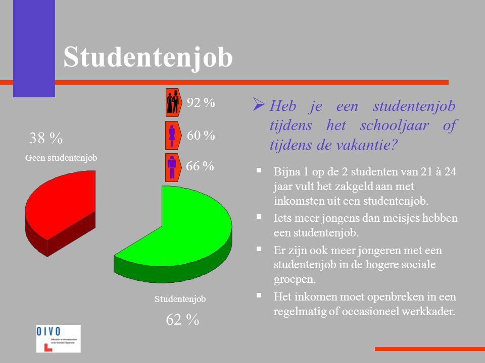 Studentenjob 92 % Heb je een studentenjob tijdens het schooljaar of tijdens de vakantie 38 % 60 %