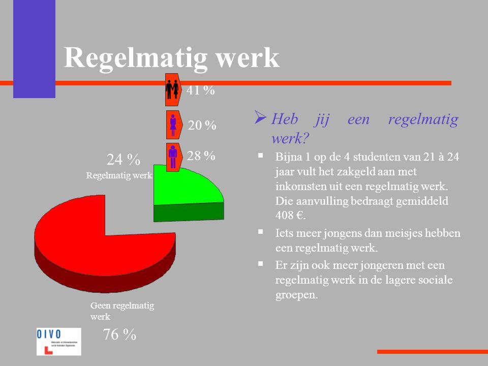 Regelmatig werk Heb jij een regelmatig werk 24 % 76 % 41 % 20 % 28 %