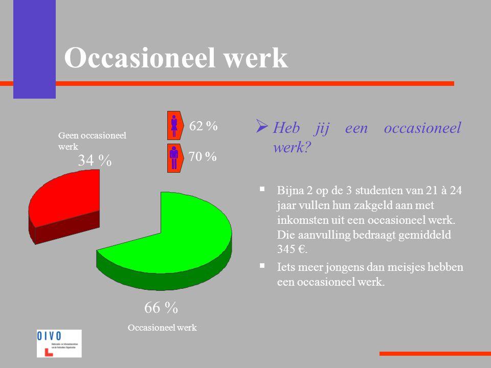 Occasioneel werk Heb jij een occasioneel werk 34 % 66 % 62 % 70 %