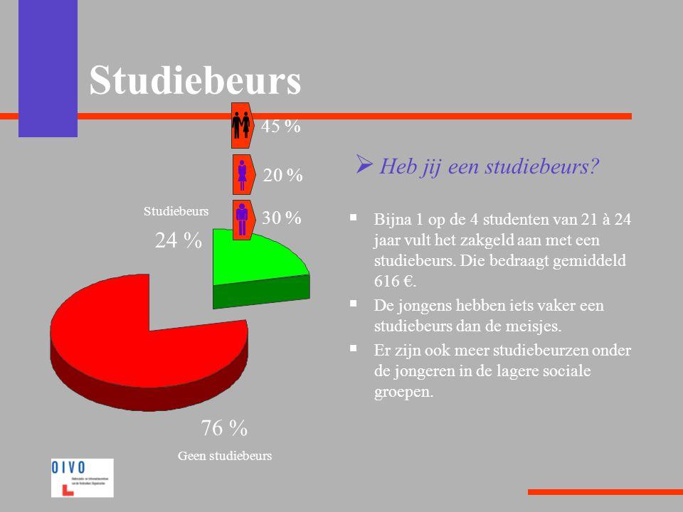 Studiebeurs Heb jij een studiebeurs 24 % 76 % 45 % 20 % 30 %