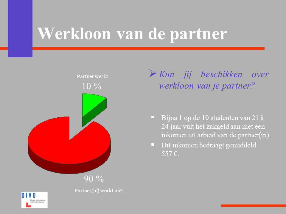 Werkloon van de partner