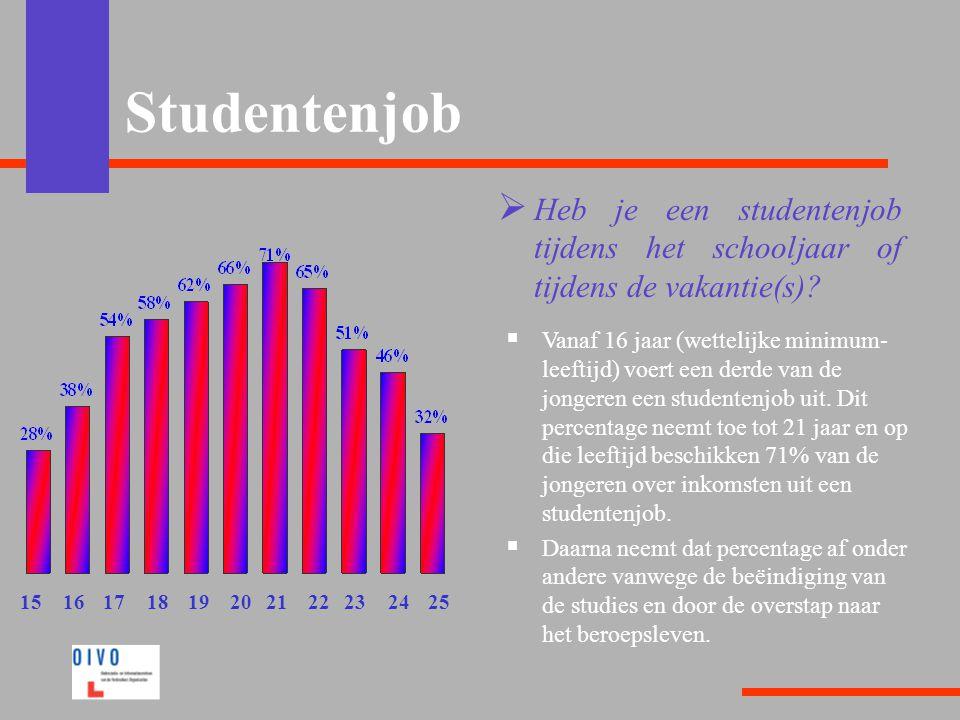Studentenjob Heb je een studentenjob tijdens het schooljaar of tijdens de vakantie(s)