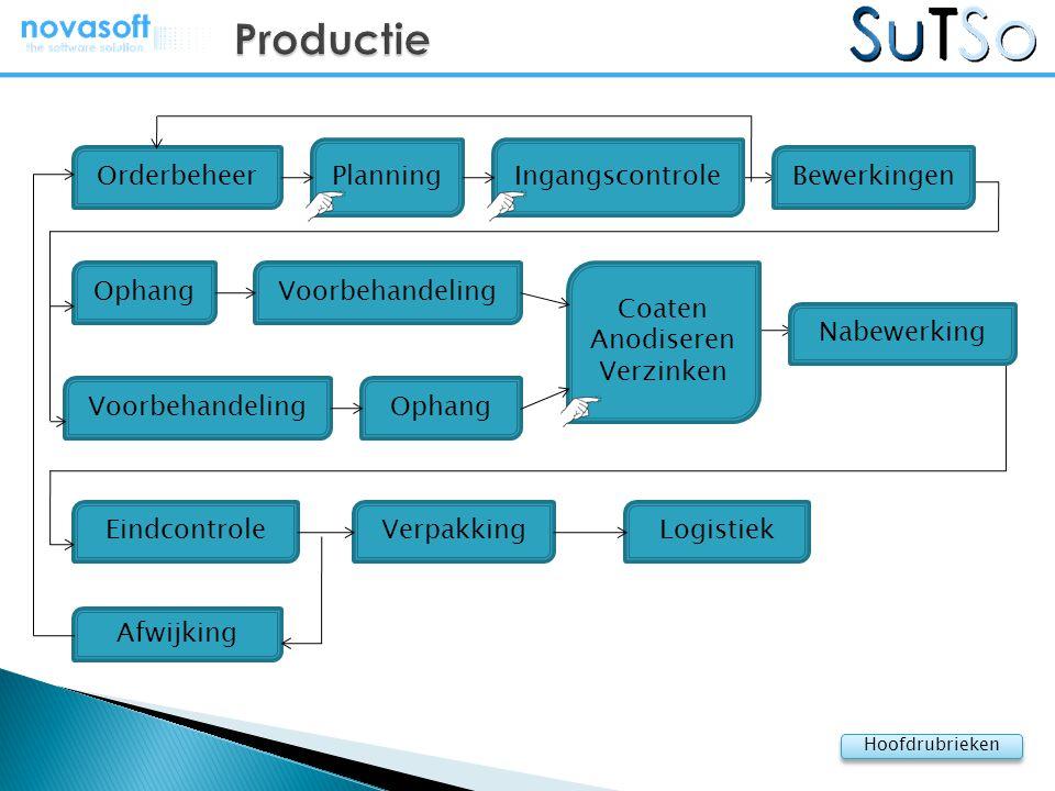 Productie Planning Ingangscontrole Orderbeheer Bewerkingen Ophang