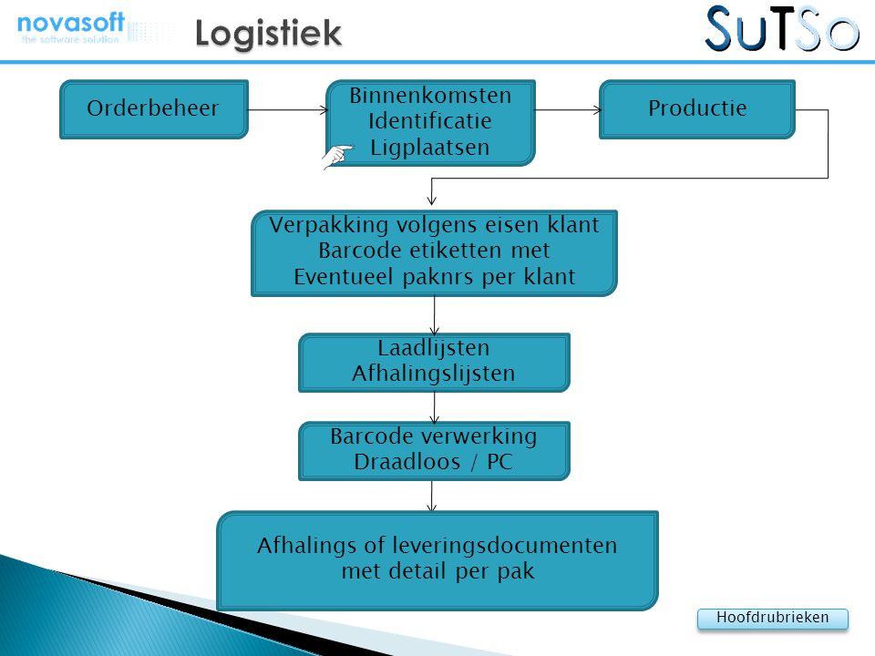 Logistiek Orderbeheer Binnenkomsten Identificatie Ligplaatsen