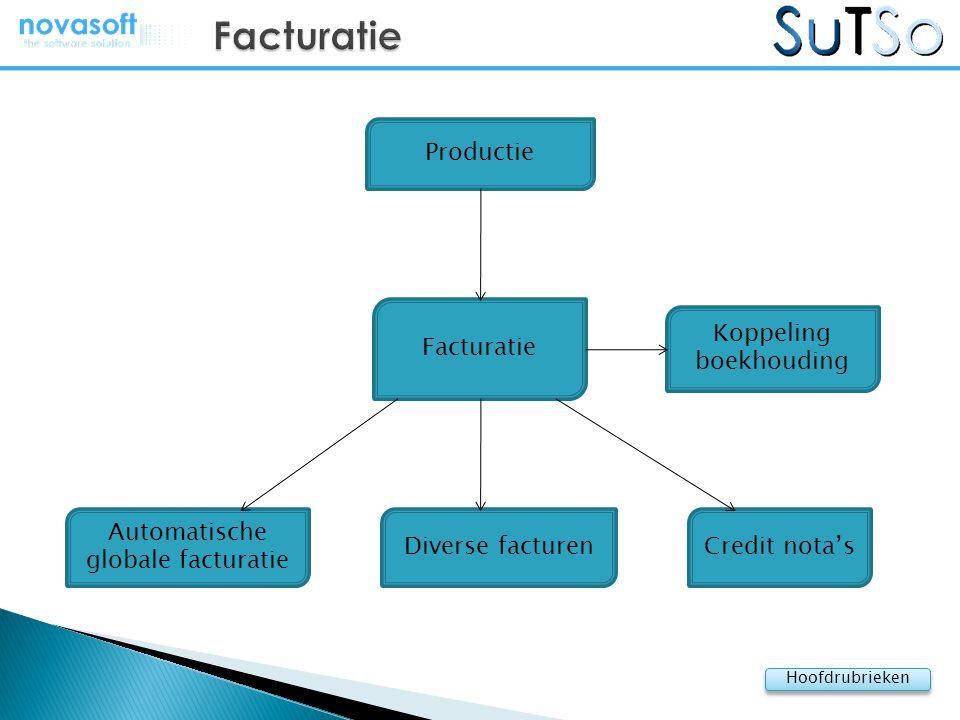 Facturatie Productie Facturatie Koppeling boekhouding