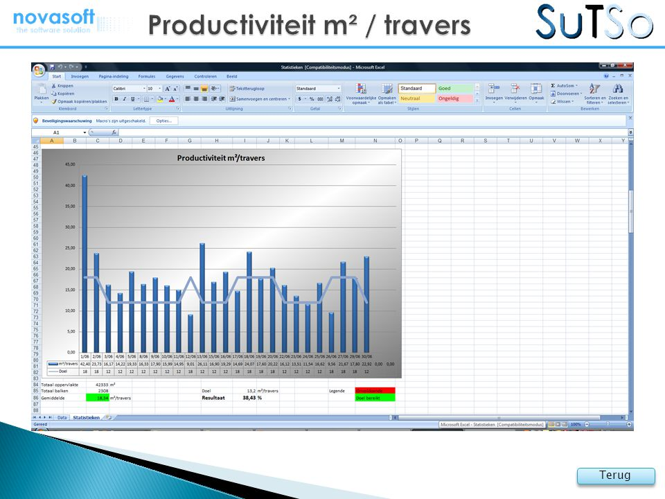 Productiviteit m² / travers