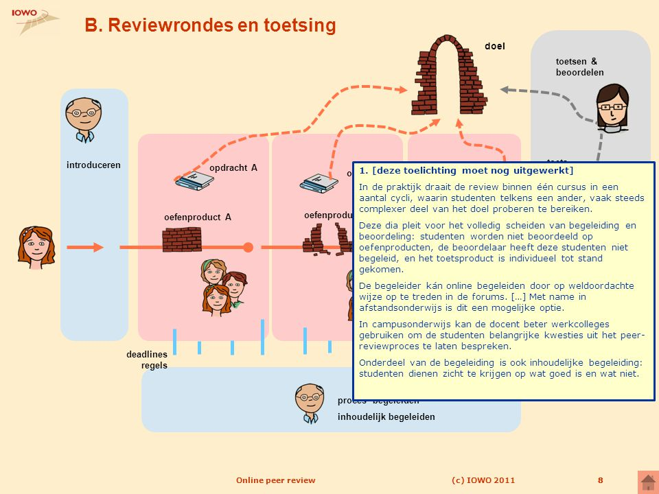 B. Reviewrondes en toetsing