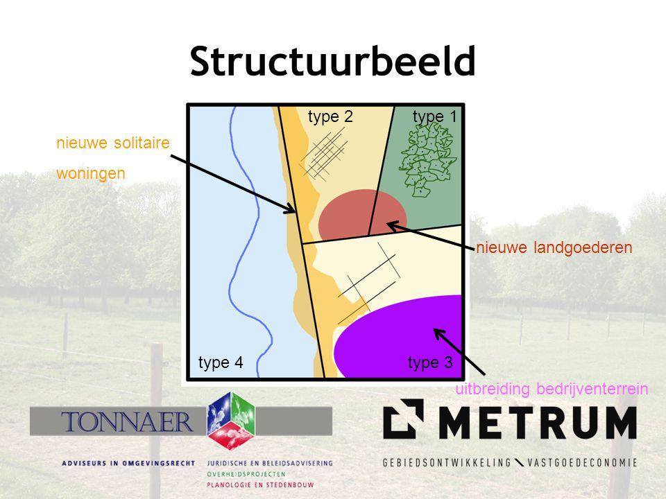 Structuurbeeld type 1 type 2 type 3 type 4 nieuwe landgoederen