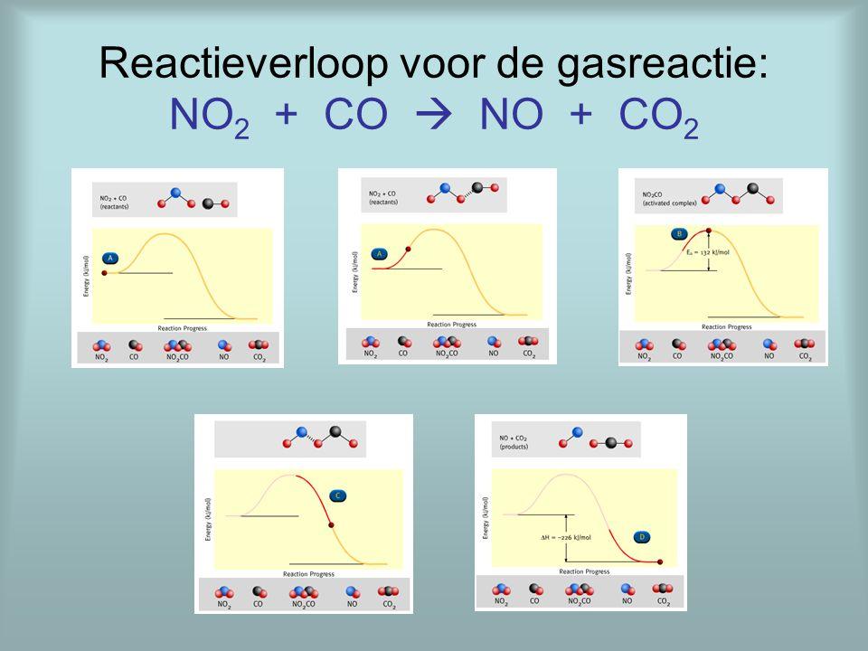 Reactieverloop voor de gasreactie: NO2 + CO  NO + CO2