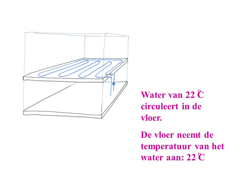 Water van 22 C circuleert in de vloer.