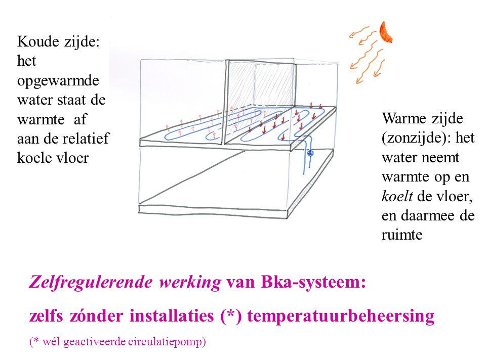 Zelfregulerende werking van Bka-systeem: