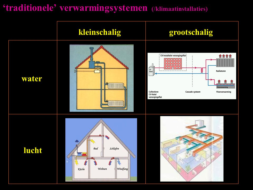 'traditionele' verwarmingsystemen (/klimaatinstallaties)