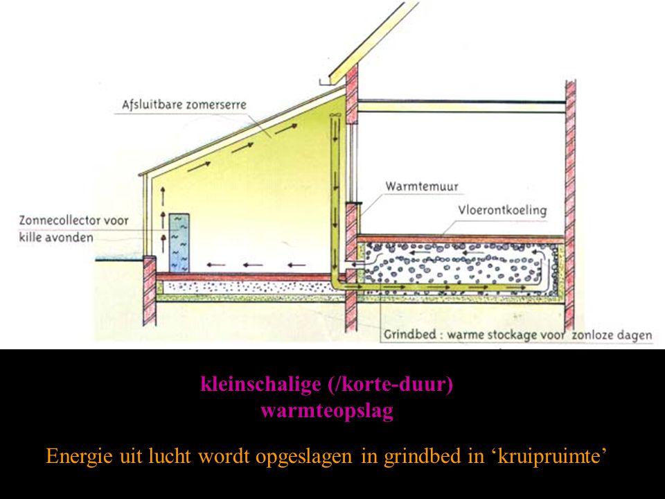 kleinschalige (/korte-duur) warmteopslag