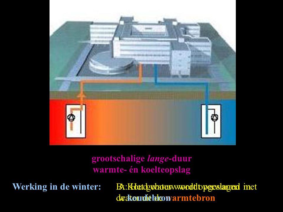 grootschalige lange-duur warmte- én koelteopslag