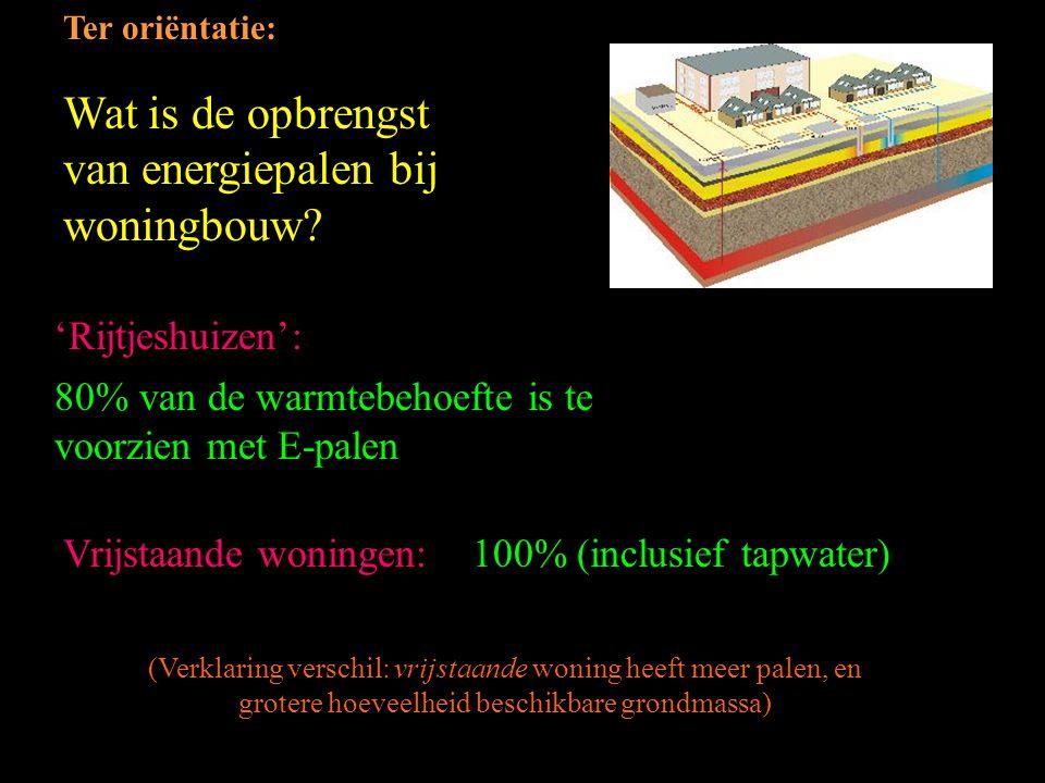 Wat is de opbrengst van energiepalen bij woningbouw
