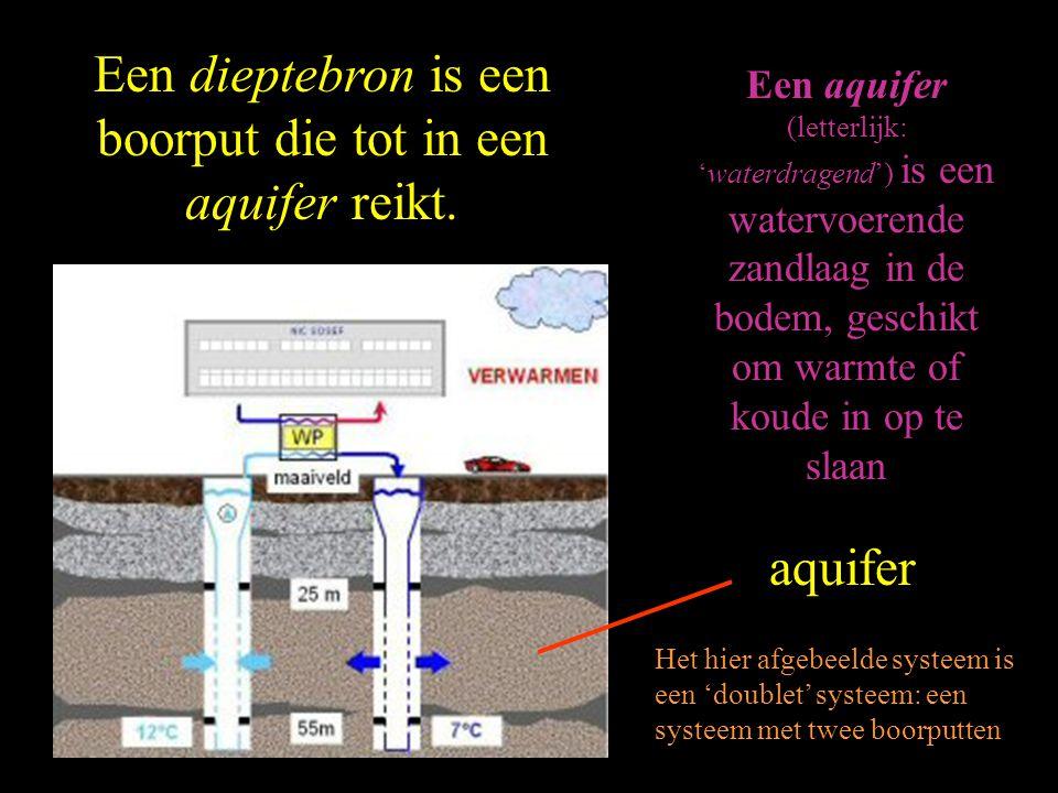 Een dieptebron is een boorput die tot in een aquifer reikt.