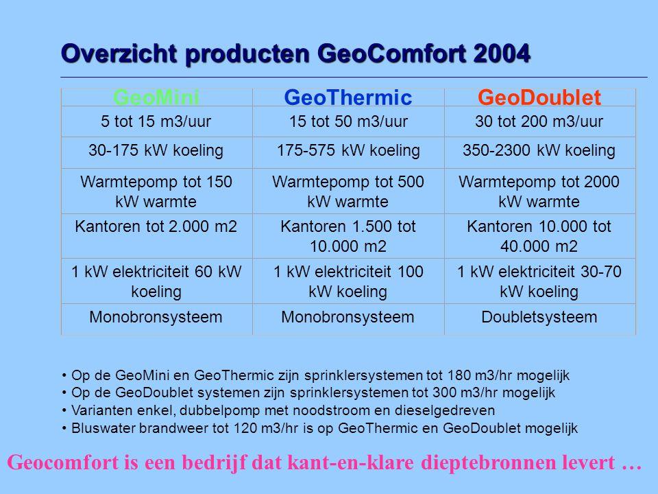 Overzicht producten GeoComfort 2004