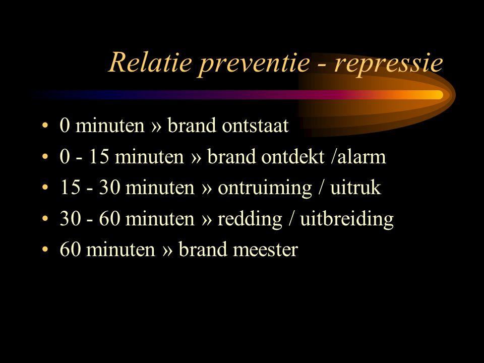 Relatie preventie - repressie