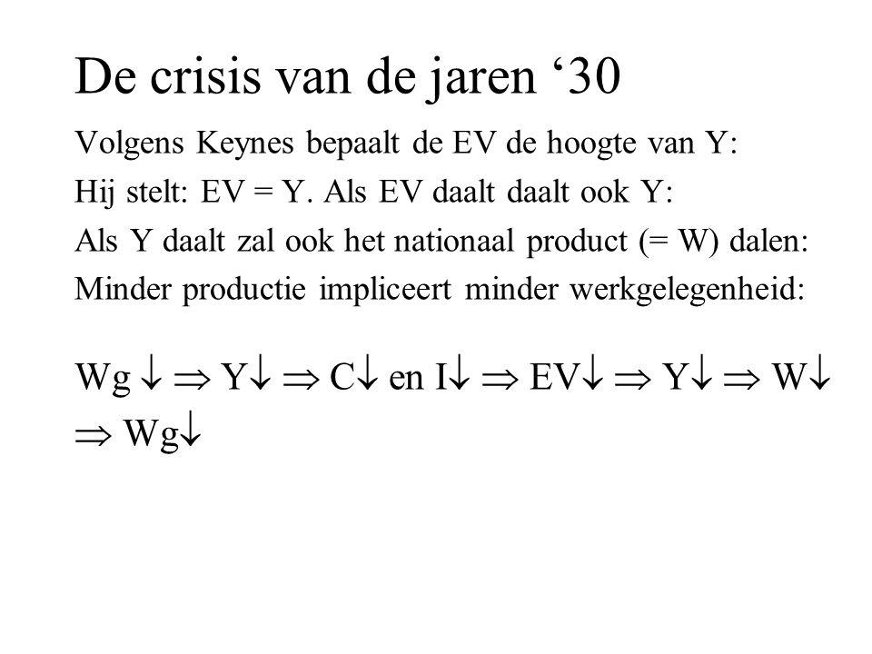 De crisis van de jaren '30 Wg   Y  C en I  EV  Y  W  Wg