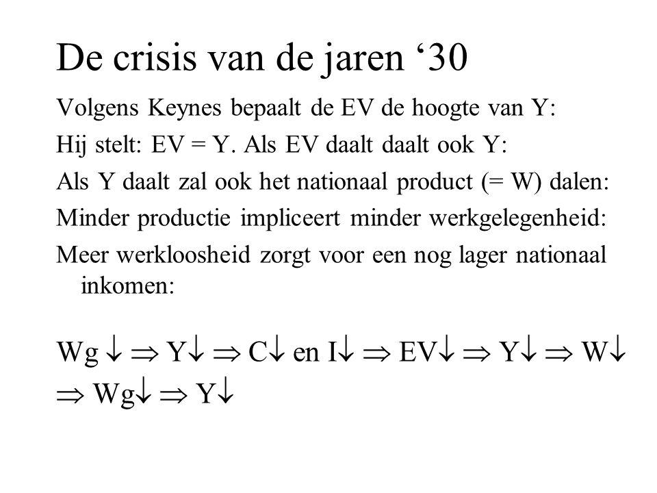 De crisis van de jaren '30 Wg   Y  C en I  EV  Y  W